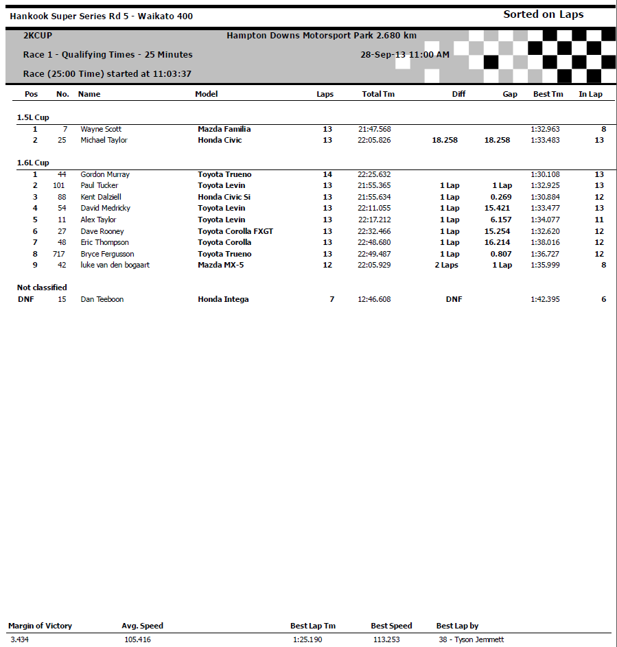 Race 1 - 1.6L and 1.5L