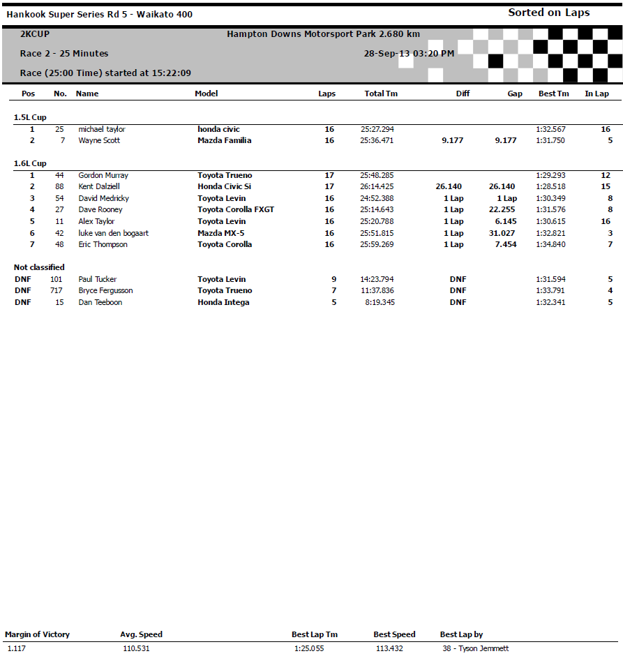 Race 2 - 1.6L and 1.5L